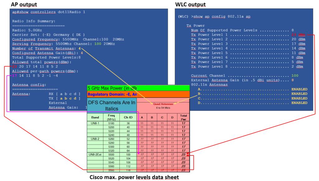 correlation_AP_WLC_datasheet